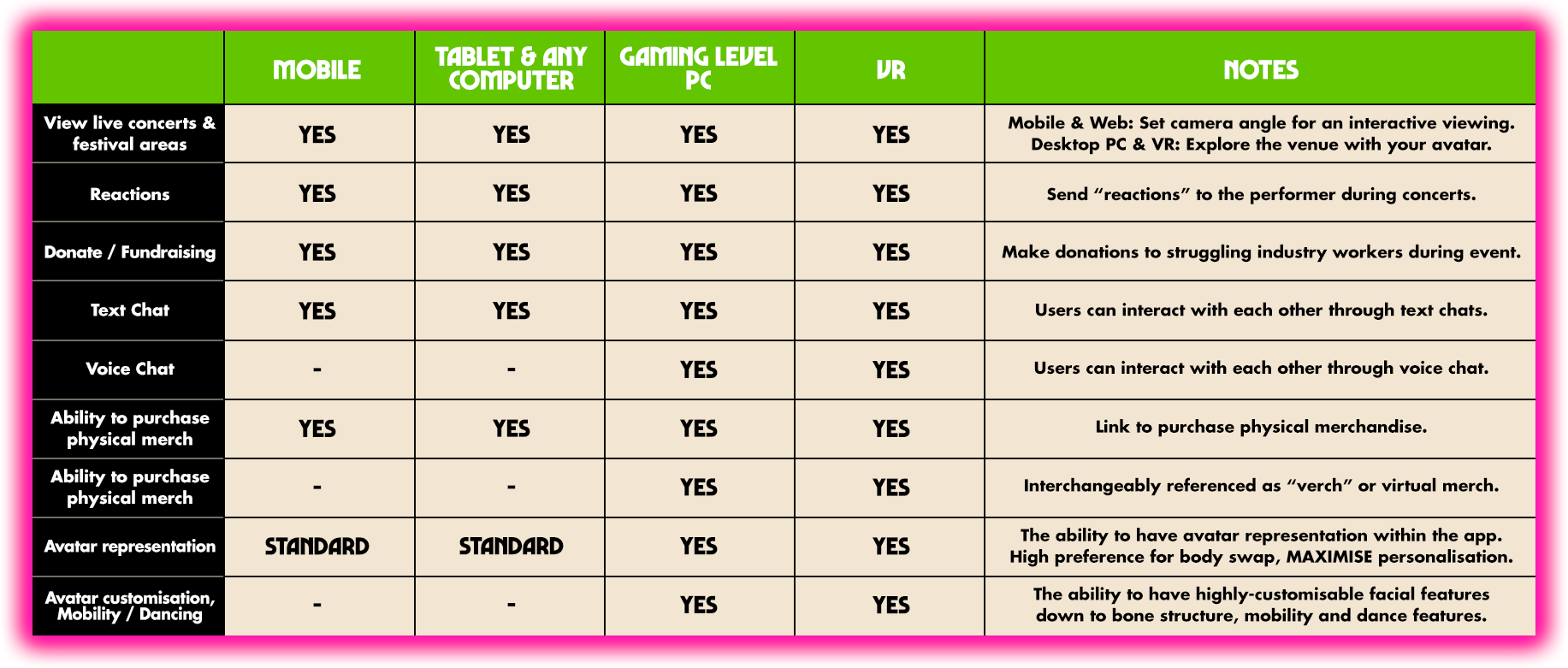 Splendour XR info graphic on what devices allow you access to what areas